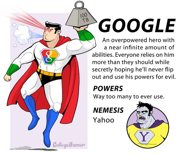 Os Super Miguxos da Internet - Google