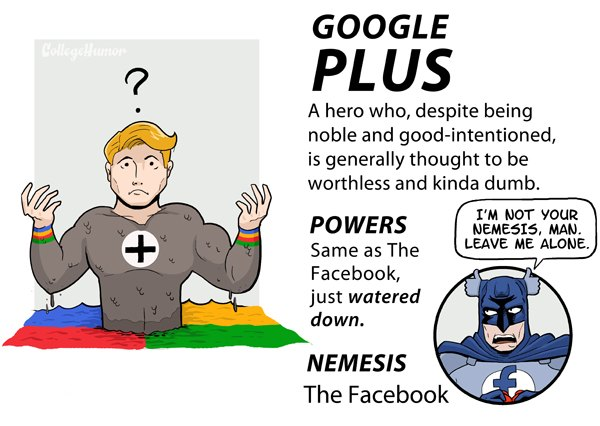 Os Super Miguxos da Internet - Google Plus